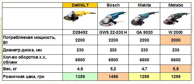 Порівняння D25492