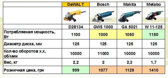 порівняння D28134